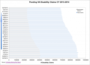 Backlog & Pending Claims