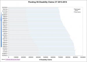Backlog & Pending Claims
