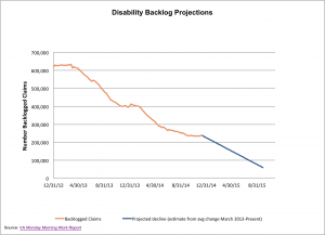 Backlog Projections (1)
