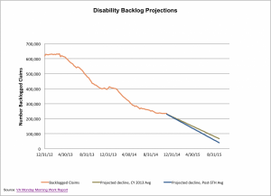 Backlog projections