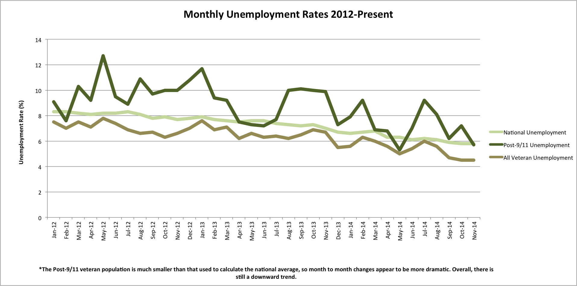MOnthly Unemployment Chart_6 March 2015