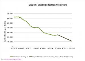Backlog Projection Jan 2015