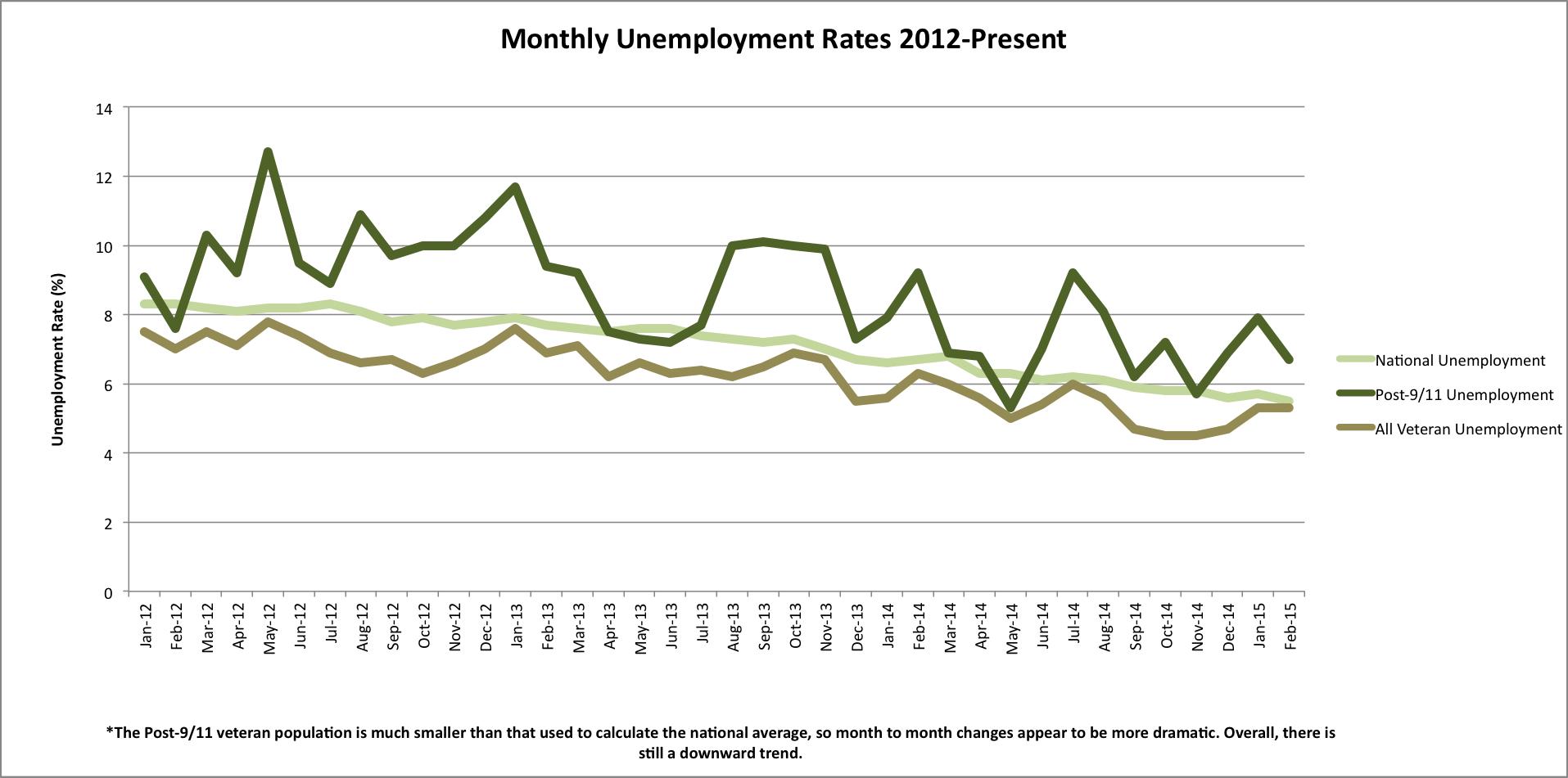 March6 Employment chart