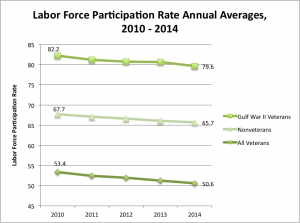 Labor Force Graph