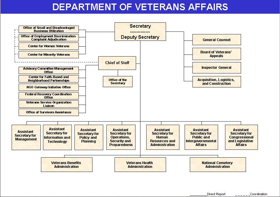 VA Org Chart