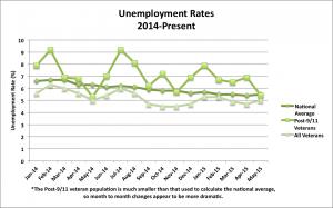 Unemployment June_5_2015
