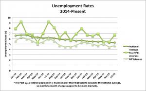 Unemployment 2014-Present