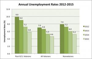 Annual Unemployment 2012-2015