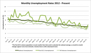 Monthly unemployment 2012-2015