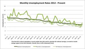 Monthly unemployment 2012-2015