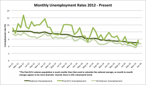 Monthly unemployment