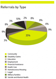 RRRP-Referrals-by-Type