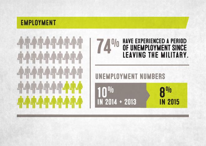 stats_employment