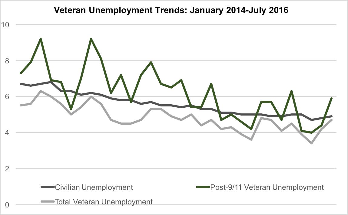 Vet Unemployment Trends July 2016