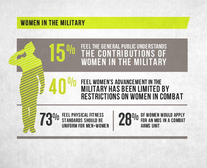 IAVA Infographic Women in the Military