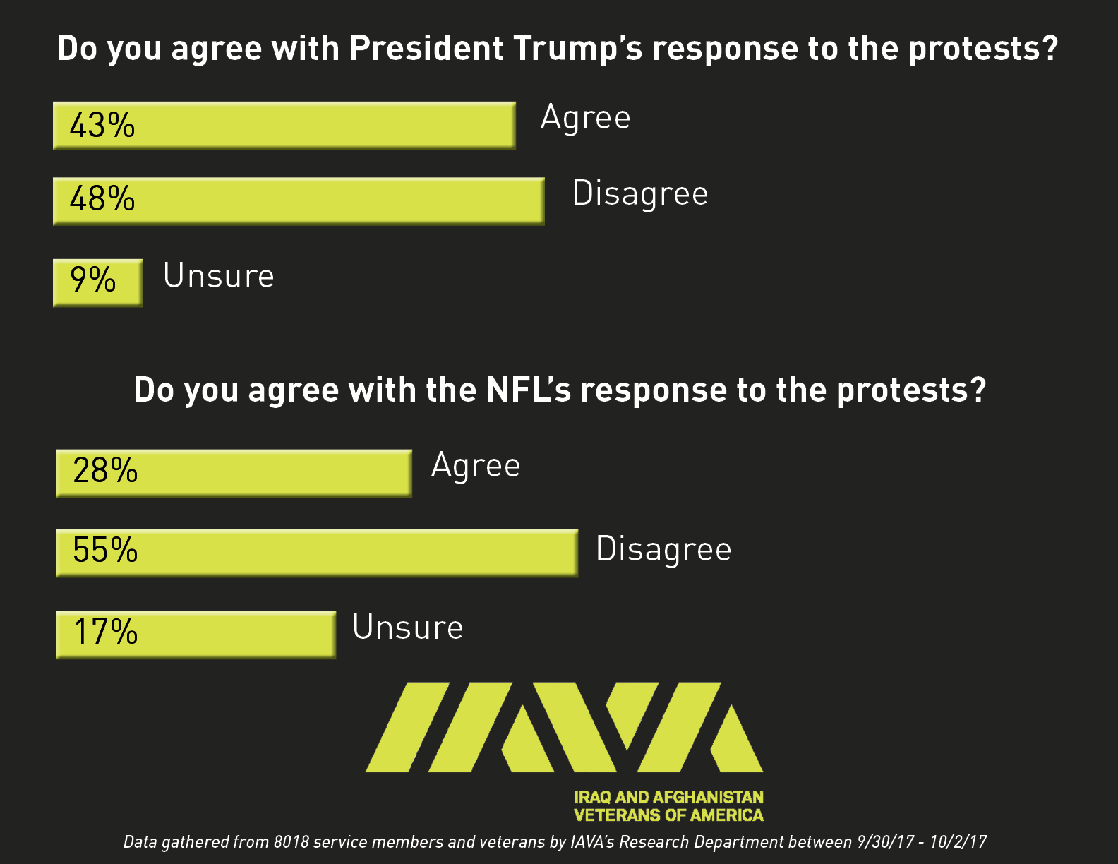 update nfl poll 1