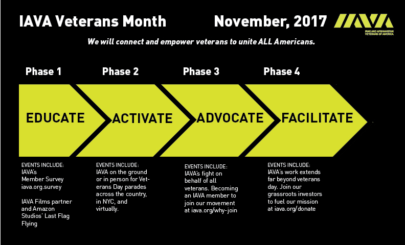 phases for veterans day