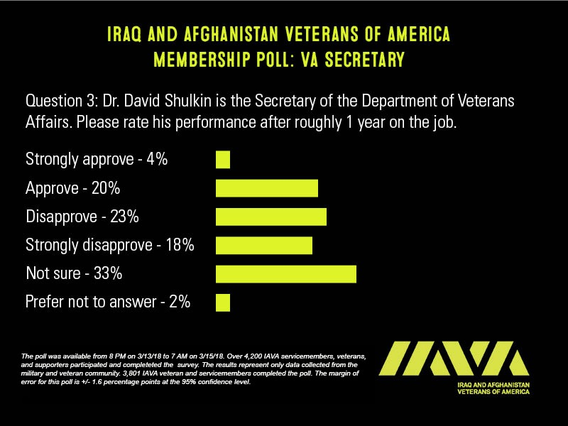 IAVA VA Leadership Poll 3
