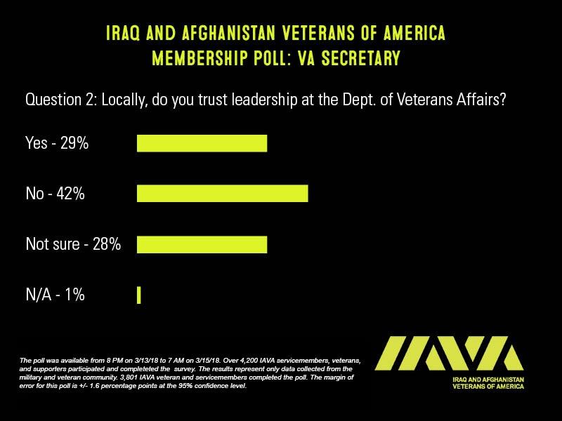 IAVA VA Leadership Poll 2