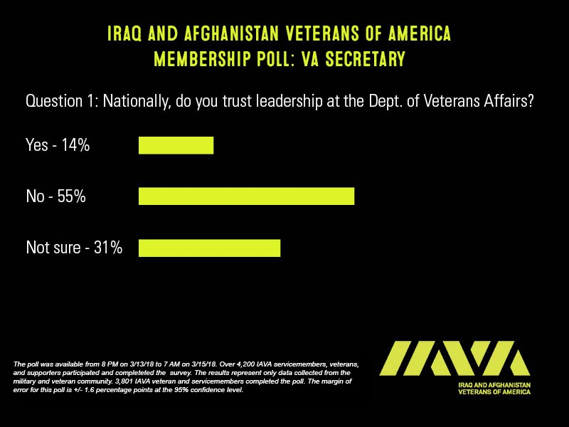 IAVA VA Leadership Poll 1