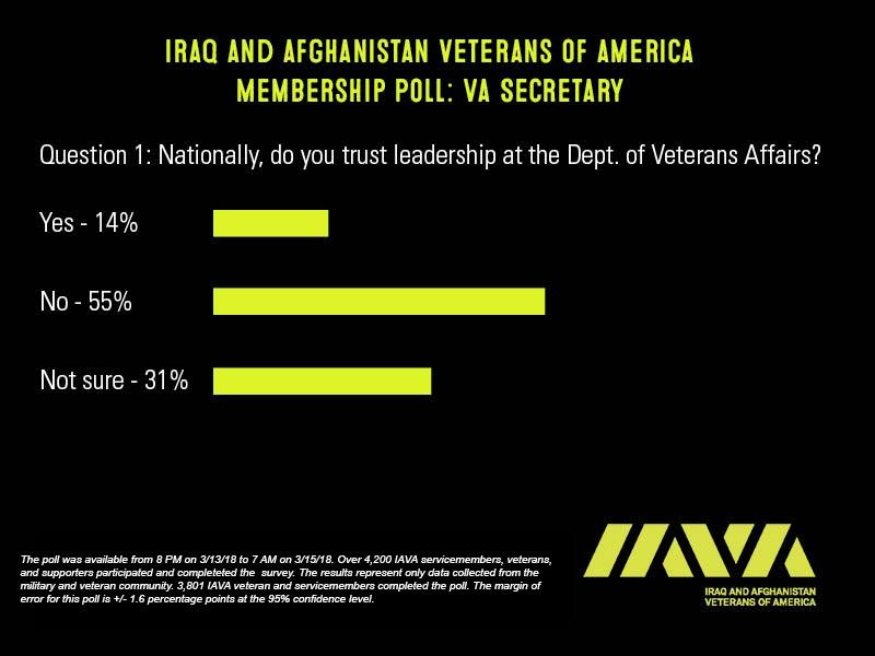 IAVA VA Leadership Poll 1