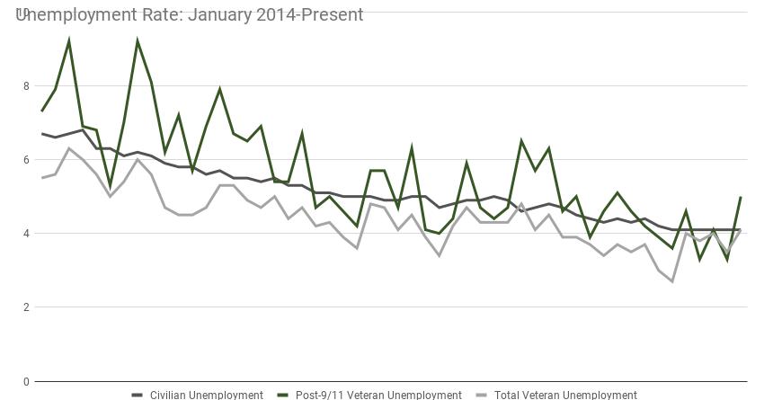 March Unemployment chart
