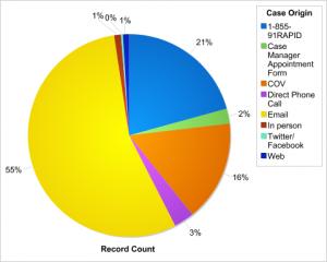 Case origin_blog