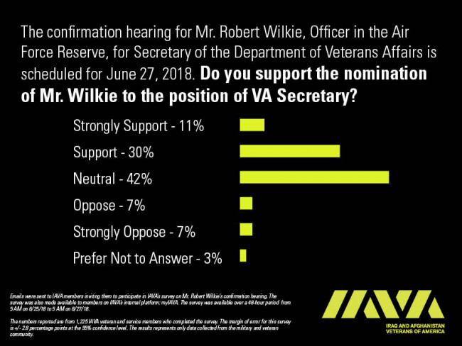 Wilkie Poll results