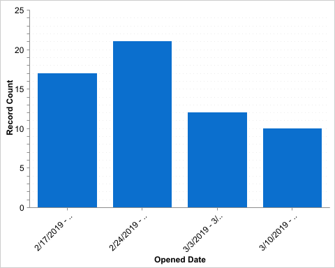 cases by week