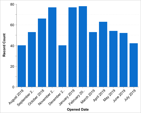 cases by month