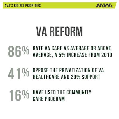 VA Reform Survey Results