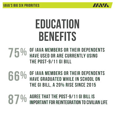 IAVA Member Survey Results